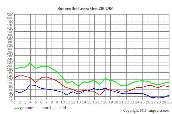 Diagramm der Sonnenfleckenzahlen für 2002/06