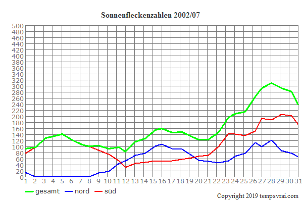 Diagramm der Sonnenfleckenzahlen für 2002/07