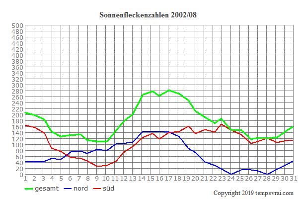 Diagramm der Sonnenfleckenzahlen für 2002/08