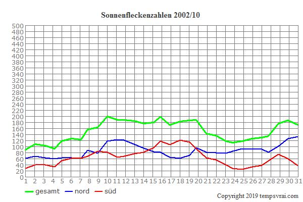 Diagramm der Sonnenfleckenzahlen für 2002/10