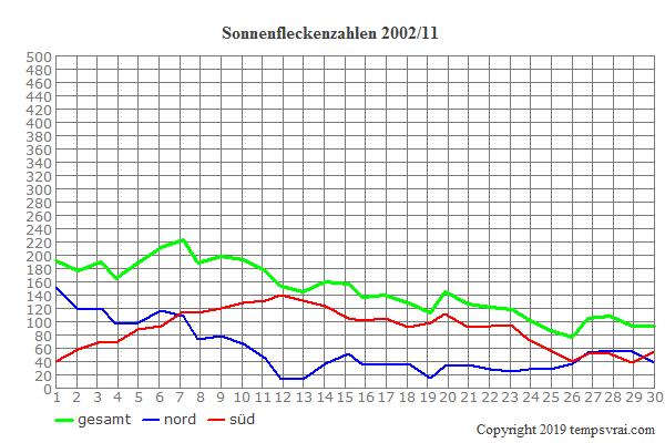 Diagramm der Sonnenfleckenzahlen für 2002/11