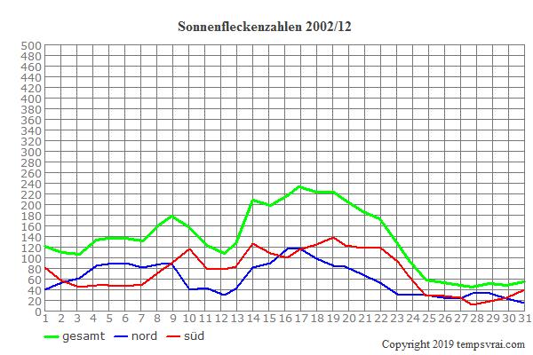 Diagramm der Sonnenfleckenzahlen für 2002/12