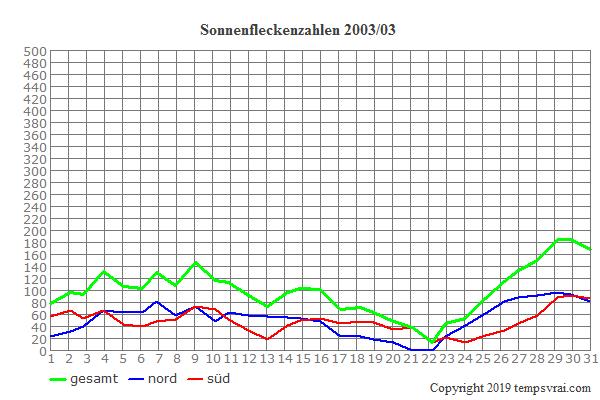 Diagramm der Sonnenfleckenzahlen für 2003/03