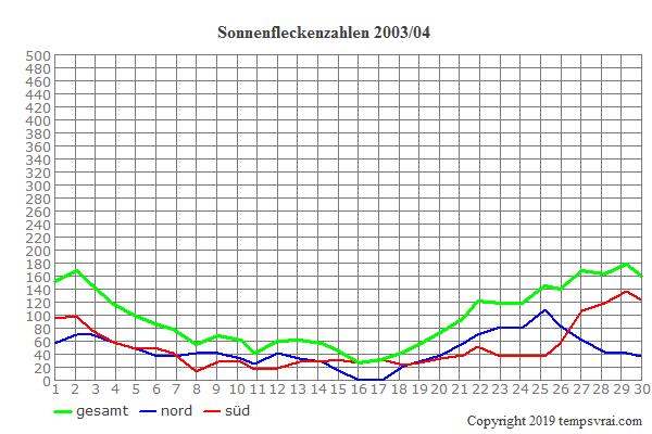 Diagramm der Sonnenfleckenzahlen für 2003/04