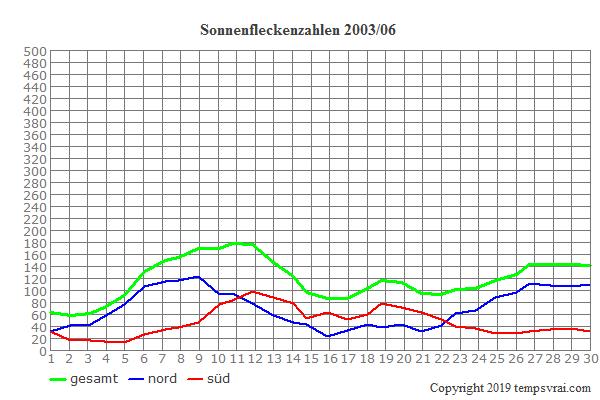 Diagramm der Sonnenfleckenzahlen für 2003/06