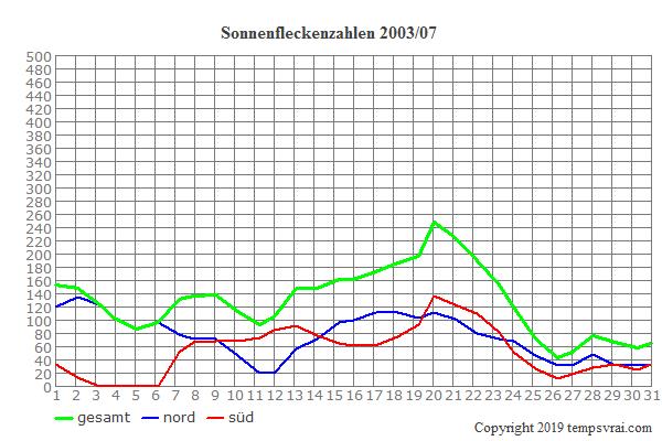 Diagramm der Sonnenfleckenzahlen für 2003/07
