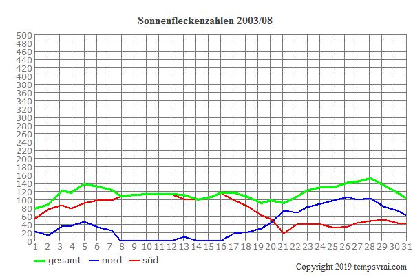Diagramm der Sonnenfleckenzahlen für 2003/08