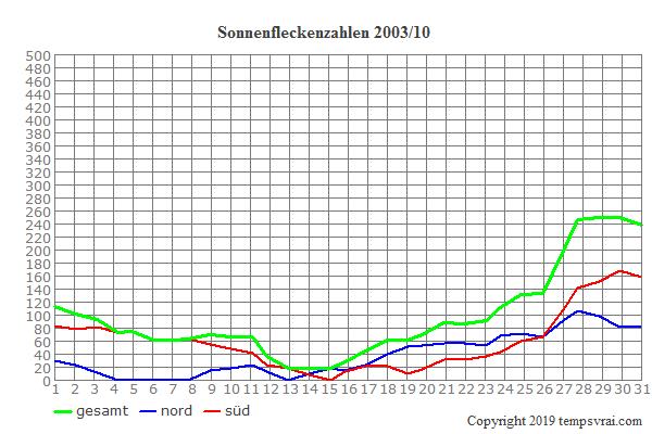 Diagramm der Sonnenfleckenzahlen für 2003/10