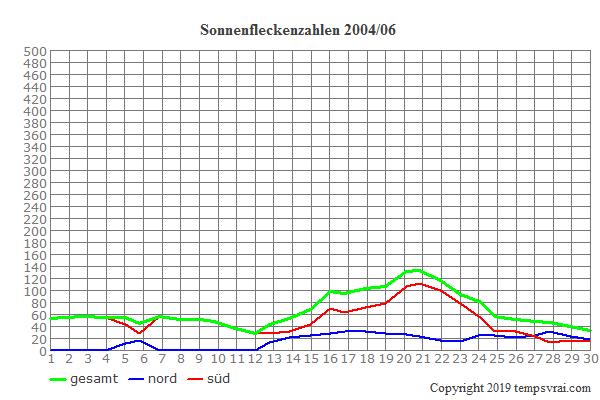 Diagramm der Sonnenfleckenzahlen für 2004/06
