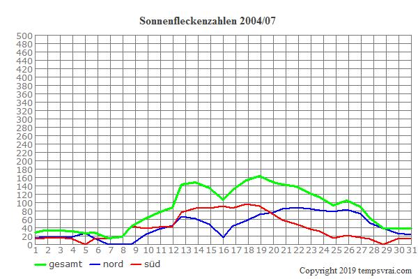 Diagramm der Sonnenfleckenzahlen für 2004/07