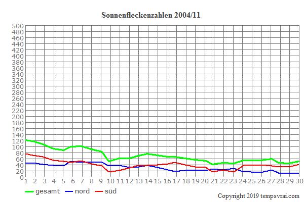 Diagramm der Sonnenfleckenzahlen für 2004/11