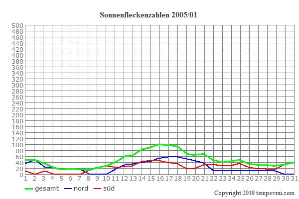 Diagramm der Sonnenfleckenzahlen für 2005/01