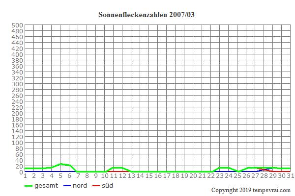 Diagramm der Sonnenfleckenzahlen für 2007/03