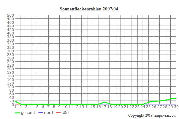 Diagramm der Sonnenfleckenzahlen für 2007/04