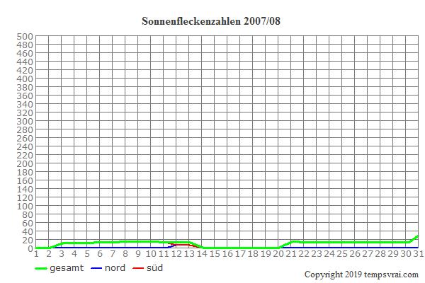 Diagramm der Sonnenfleckenzahlen für 2007/08