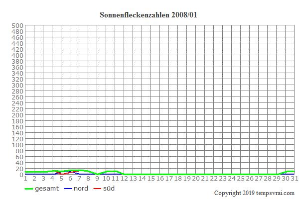 Diagramm der Sonnenfleckenzahlen für 2008/01