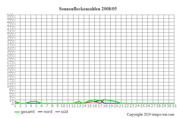 Diagramm der Sonnenfleckenzahlen für 2008/05