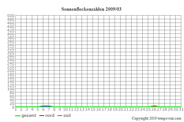 Diagramm der Sonnenfleckenzahlen für 2009/03