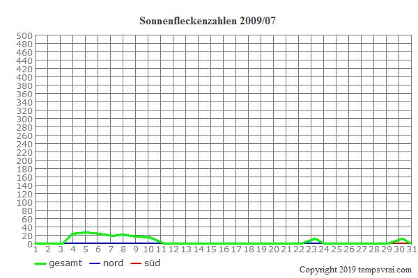 Diagramm der Sonnenfleckenzahlen für 2009/07