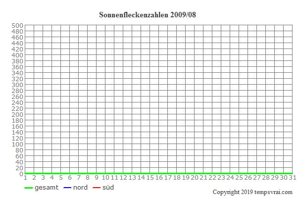 Diagramm der Sonnenfleckenzahlen für 2009/08