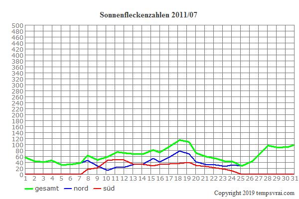 Diagramm der Sonnenfleckenzahlen für 2011/07