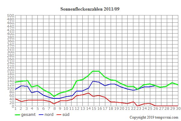 Diagramm der Sonnenfleckenzahlen für 2011/09