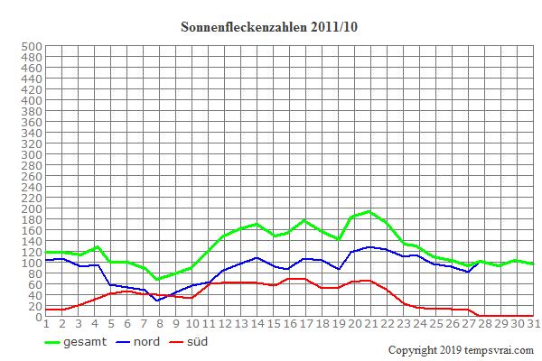 Diagramm der Sonnenfleckenzahlen für 2011/10