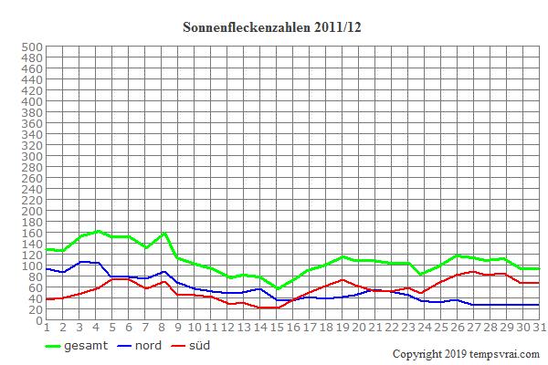 Diagramm der Sonnenfleckenzahlen für 2011/12