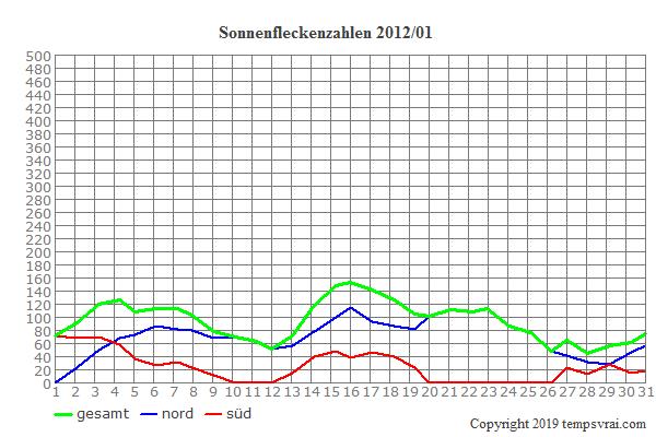 Diagramm der Sonnenfleckenzahlen für 2012/01