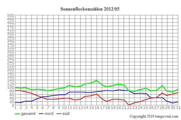 Diagramm der Sonnenfleckenzahlen für 2012/05