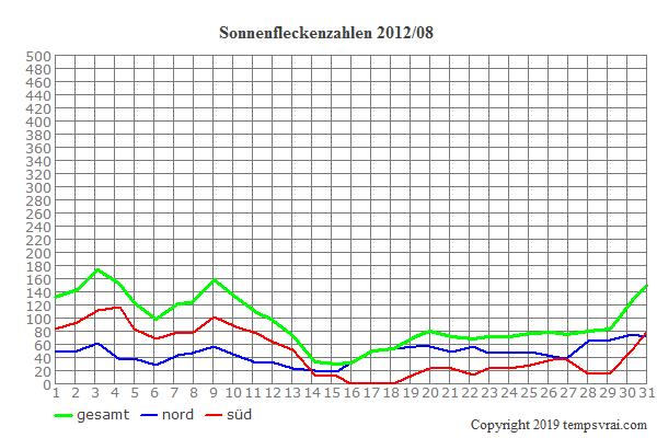 Diagramm der Sonnenfleckenzahlen für 2012/08