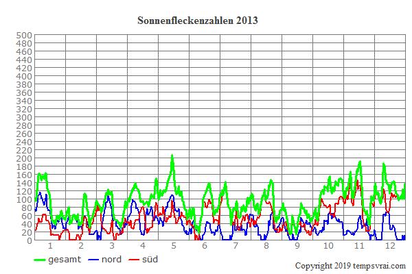 Diagramm der Sonnenfleckenzahlen für 2013