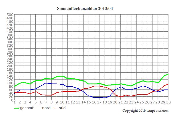 Diagramm der Sonnenfleckenzahlen für 2013/04
