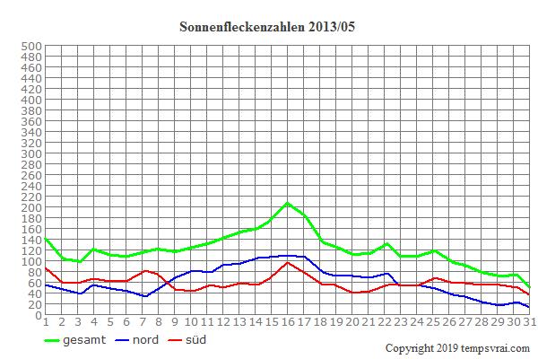 Diagramm der Sonnenfleckenzahlen für 2013/05