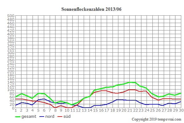 Diagramm der Sonnenfleckenzahlen für 2013/06