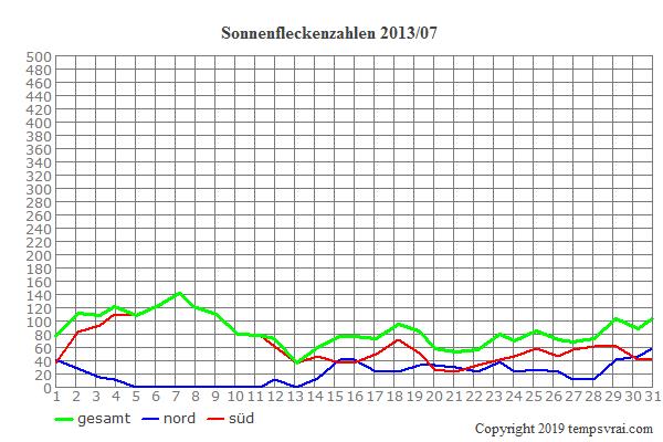 Diagramm der Sonnenfleckenzahlen für 2013/07