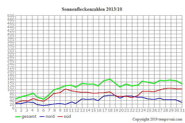 Diagramm der Sonnenfleckenzahlen für 2013/10