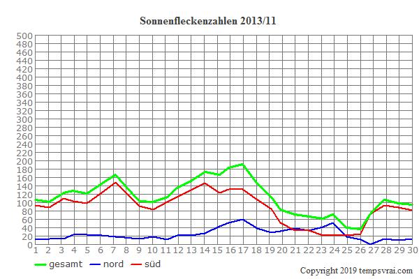Diagramm der Sonnenfleckenzahlen für 2013/11