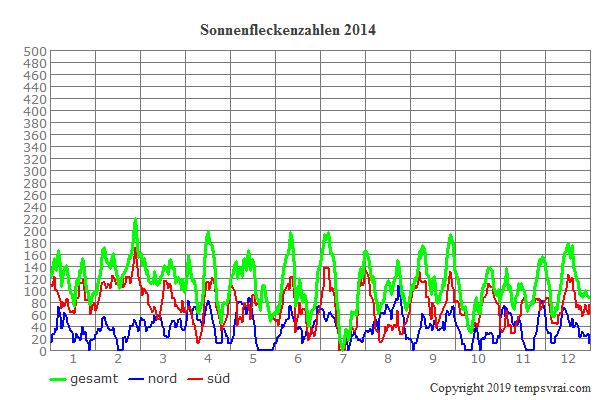 Diagramm der Sonnenfleckenzahlen für 2014