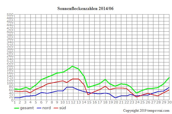 Diagramm der Sonnenfleckenzahlen für 2014/06