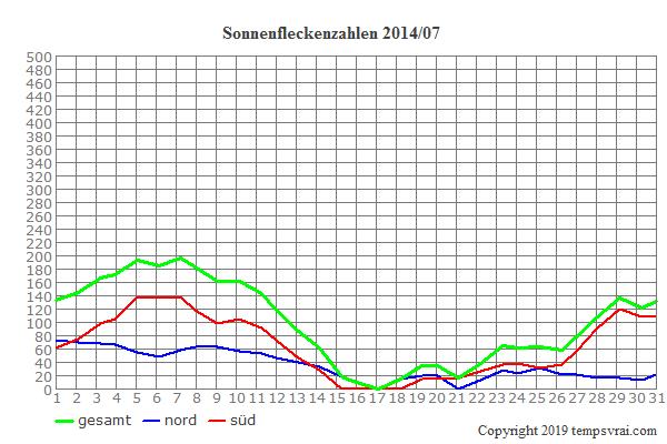Diagramm der Sonnenfleckenzahlen für 2014/07