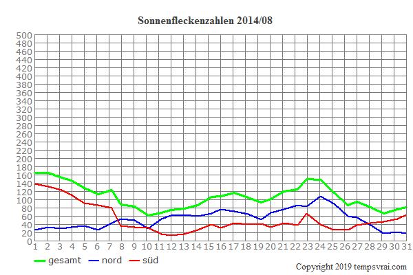 Diagramm der Sonnenfleckenzahlen für 2014/08