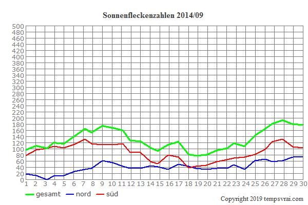 Diagramm der Sonnenfleckenzahlen für 2014/09