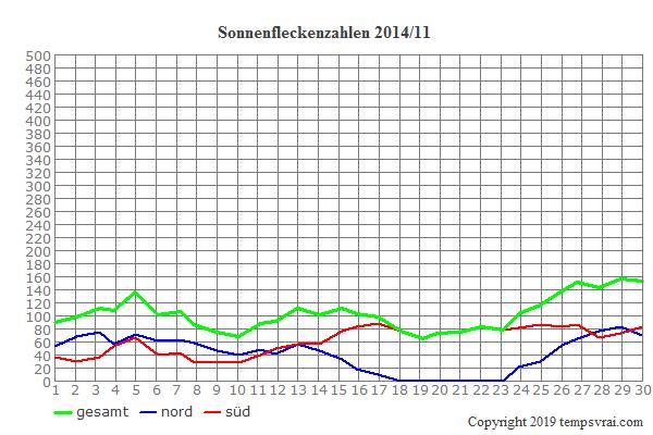 Diagramm der Sonnenfleckenzahlen für 2014/11