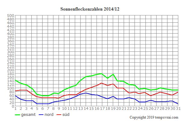 Diagramm der Sonnenfleckenzahlen für 2014/12