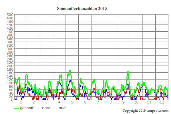 Diagramm der Sonnenfleckenzahlen für 2015