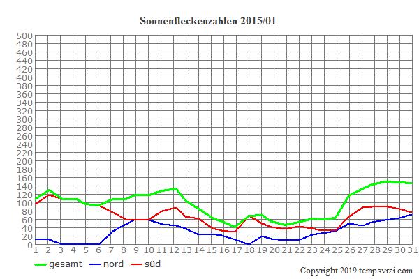 Diagramm der Sonnenfleckenzahlen für 2015/01