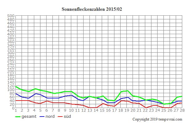Diagramm der Sonnenfleckenzahlen für 2015/02