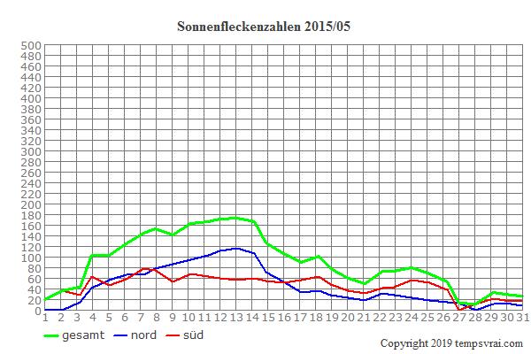 Diagramm der Sonnenfleckenzahlen für 2015/05