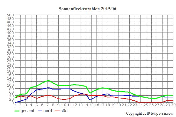 Diagramm der Sonnenfleckenzahlen für 2015/06